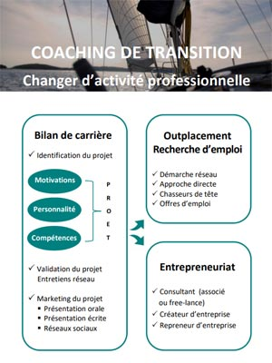 Evolution Plus Plaquette - Prestations de coaching